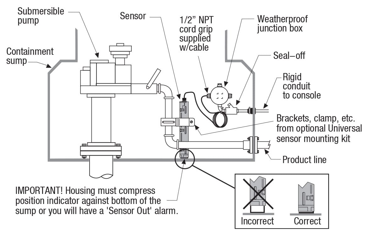 Position Sensitive Sensor