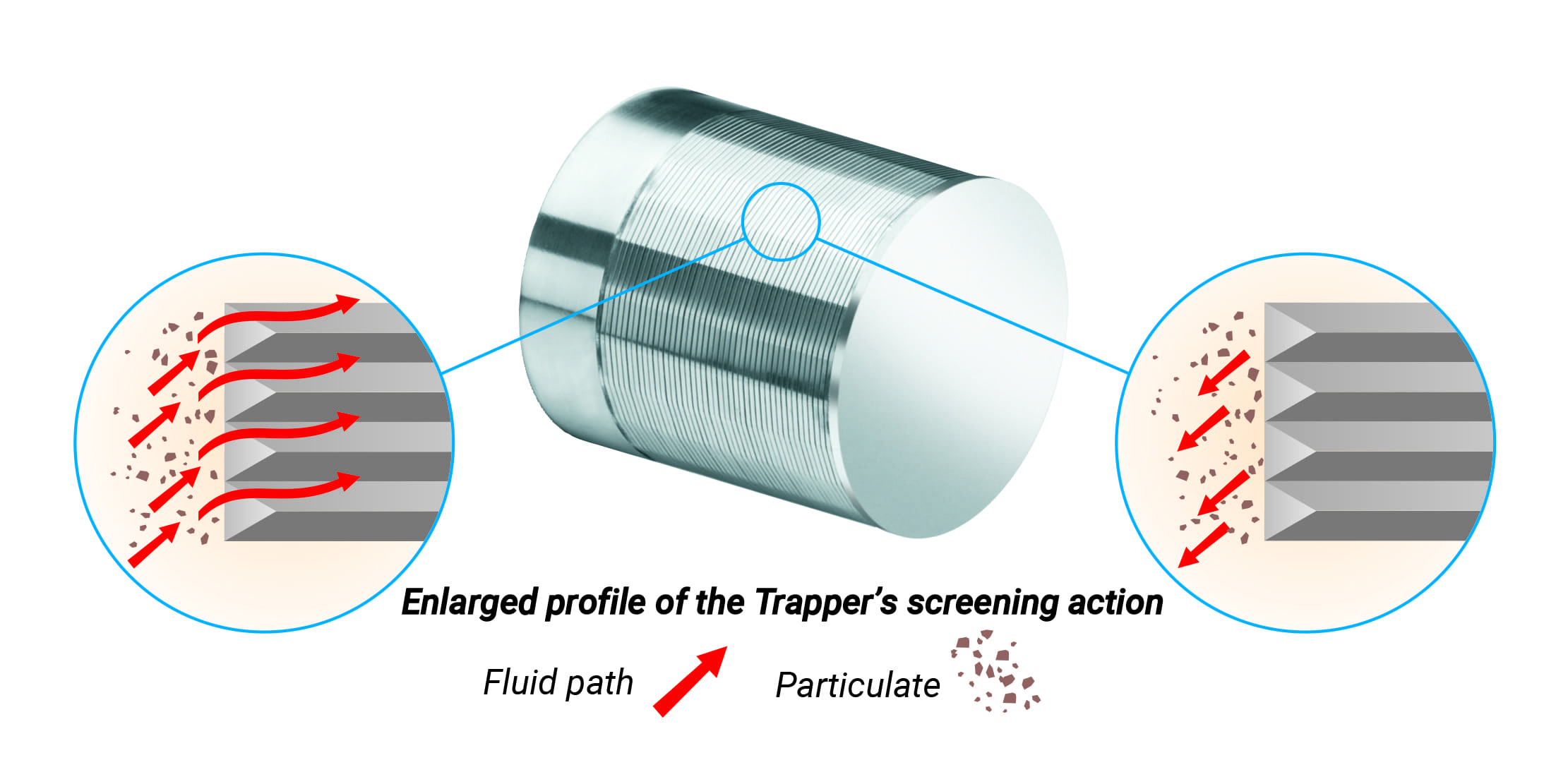 How the Red Jacket® Trapper's unique screening action works