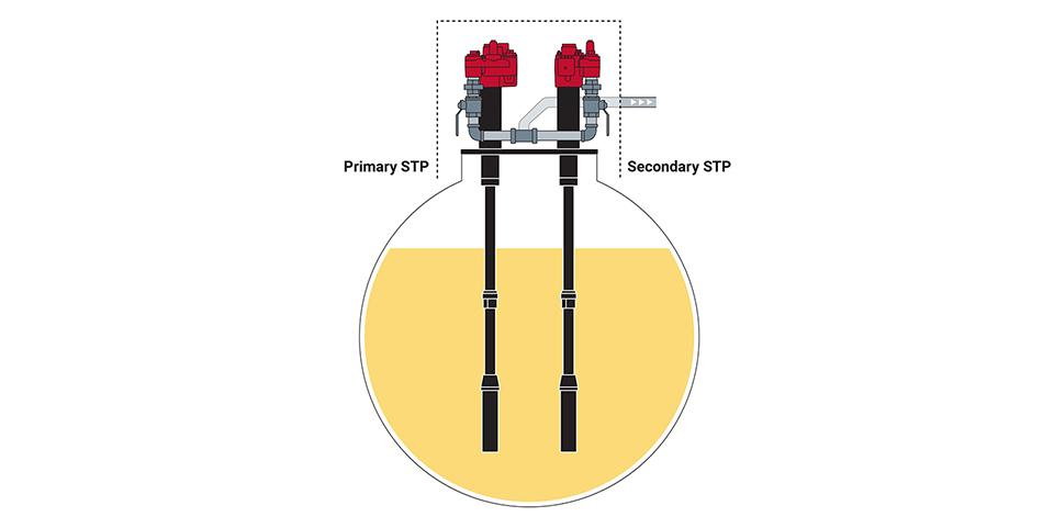 Submersible Turbine Pump Selection Guide | Veeder-Root