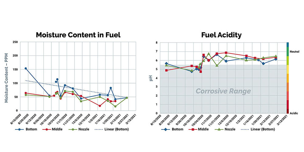 Water Content Graphs