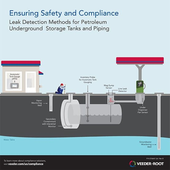 Ensuring Safety and Compliance